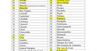 Apenas 14 municípios do Ceará com Previdência própria aprovaram lei para não ter contas bloqueadas